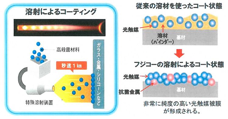 光触媒技術